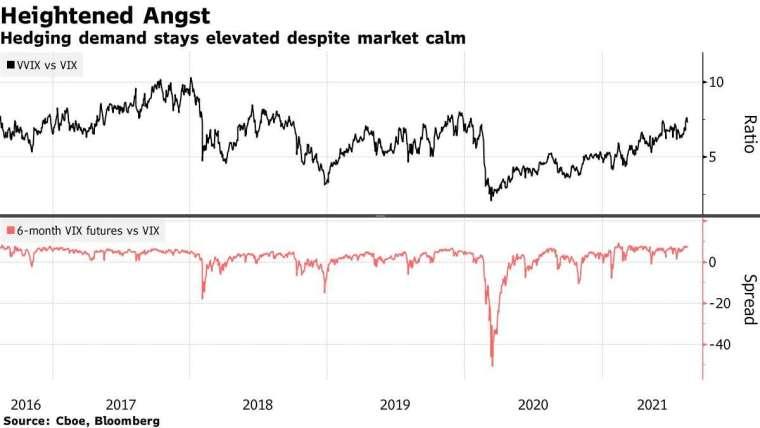 平靜市場下仍見避險需求 (圖表取自彭博)