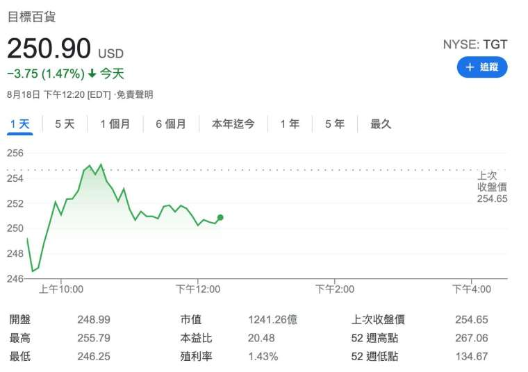 Target 股價日線圖 (圖:Google)