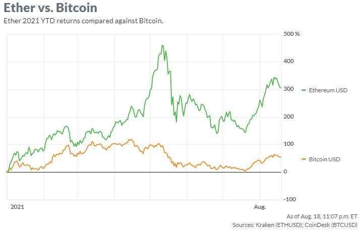 以太幣、比特幣今年迄今報酬率變化 (圖: Marketwatch)