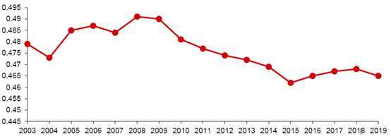 (資料來源:中國統計局)中國吉尼系數