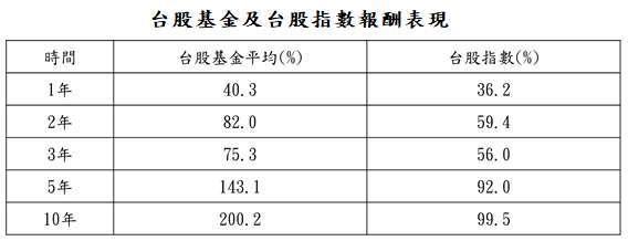 資料來源:投信投顧公會委託台大教授評比資料,資料日期: 2021/7/31。台股基金為投資國內股票基金,台股指數為台灣加權指數。