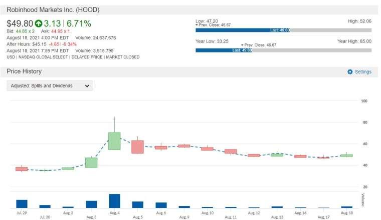 HOOD 股價走勢圖 圖片:anue 鉅亨