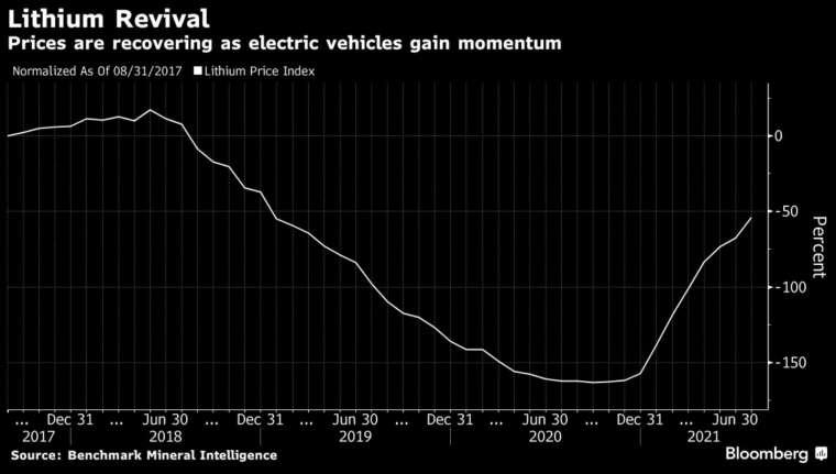 電動車需求火熱帶動鋰價復甦 (圖:Bloomberg)