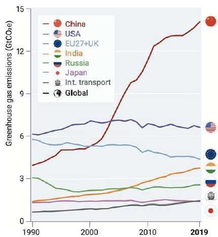 資料來源: Emissions Gap Report 2020