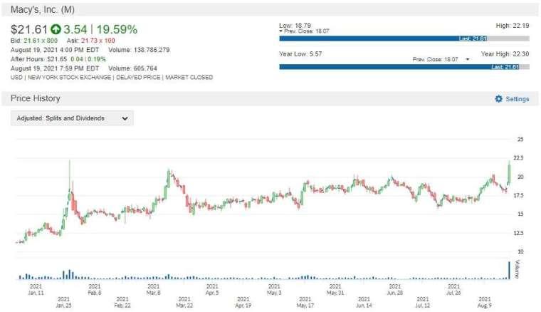 M 股價走勢圖 圖片:anue 鉅亨