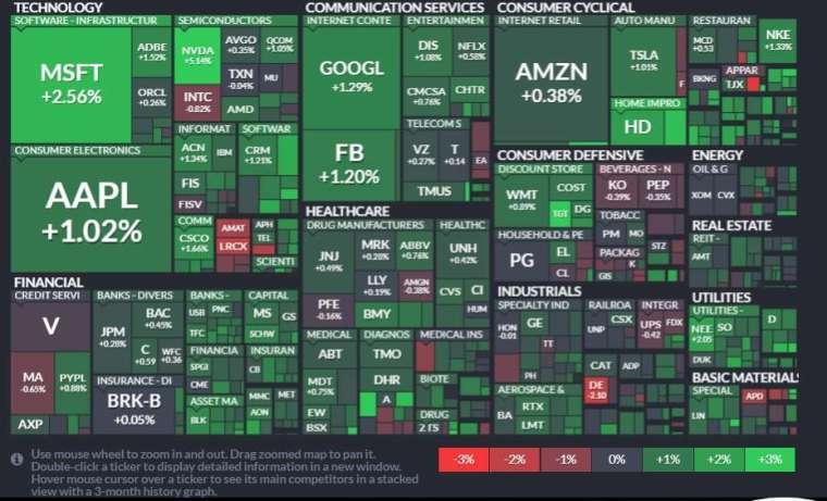 標普 11 大板塊全部收紅,資訊科技、公用事業和通訊服務板塊領漲。(圖片:finviz)