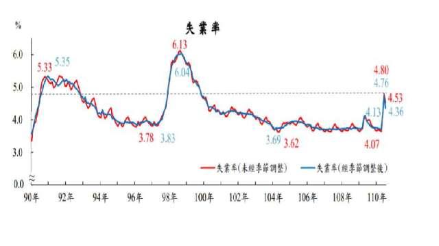 7月我國失業率為4.53%,連3月維持在4%上。(圖:主計總處提供)