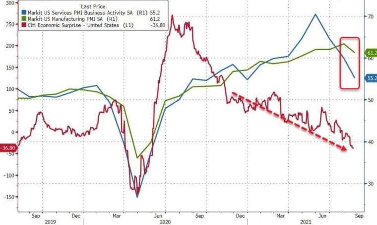 藍:服務業 PMI,綠:製造業 PMI,紅:花旗驚奇指數 (圖:Zerohedge)