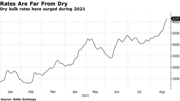BDI 指數今年來走勢。來源: Bloomberg