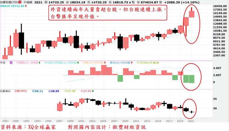 圖、台股年 K 線與外資買賣超及台幣匯率 K 線對照圖