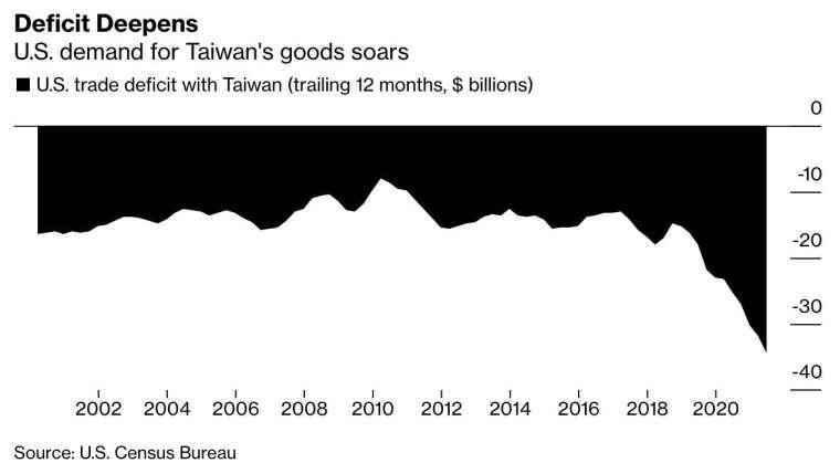 美國對我國產品需求激增,導致貿易逆差持續擴大 (圖:Bloomberg)