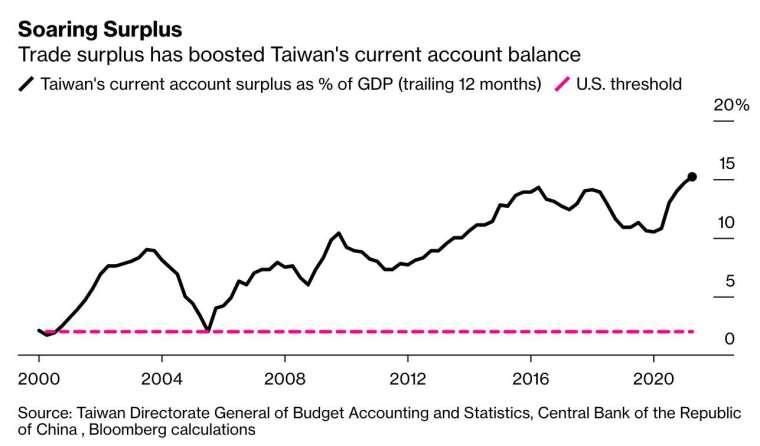 貿易順差持續推升我國經常帳盈餘 (圖:Bloomberg)