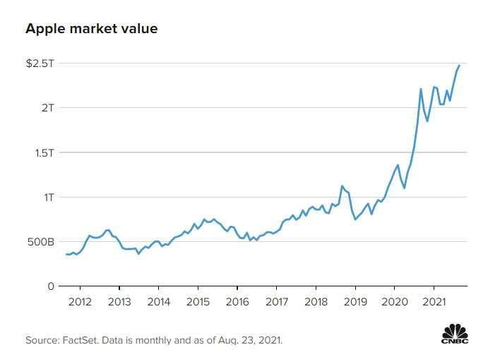 蘋果市值變化,統計至 8 月 23 日。圖表取自 CNBC