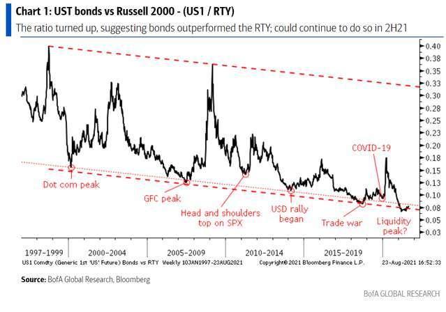 美國長債期貨與羅素 200 指數比率歷史變化與事件點 (圖: 美銀)
