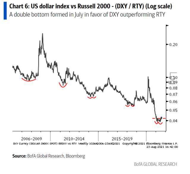 美元與羅素 2000 指數比率歷史變化 (圖: 美銀)