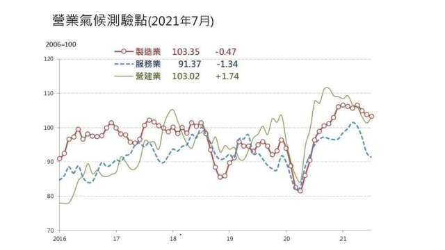 7月營業氣候測驗點調查二跌一升。(圖:台經院提供)
