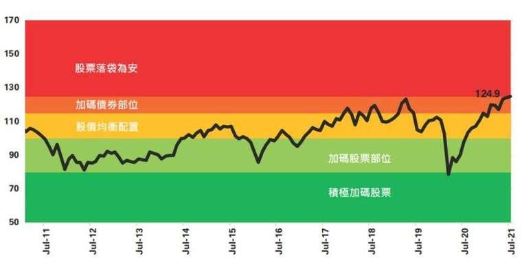 資料來源:ICICI PRUDENTIAL,2021/7 印度股債評價指數之評價模型是根據本益比、股價淨值比、政府債收益率以及市值佔 GDP 比重等參數綜合評估。指標僅供參考之用,請勿視為基金買賣之邀約或其他任何投資之建議 。