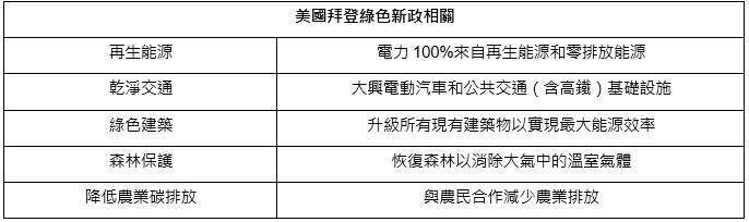 資料來源: 鋒裕匯理資產管理整理,資料日期 : 2021/7/31。