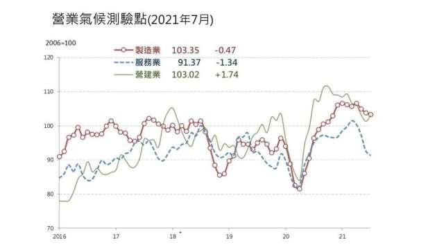 7月營建業營業氣候測驗點終結連4跌。(圖:台經院提供)