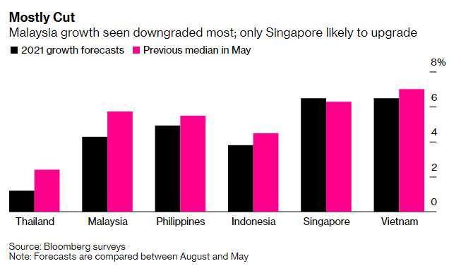 東南亞各國成長預測 (圖表取自彭博)