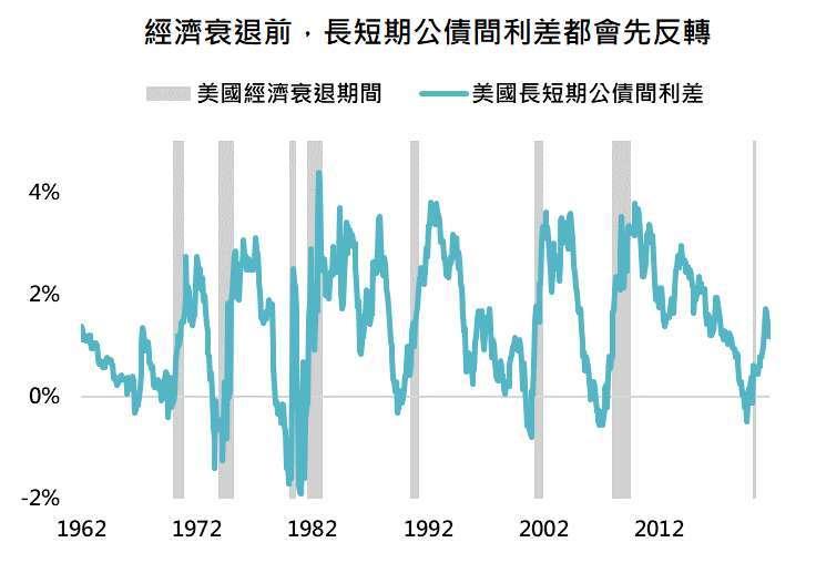 資料來源:Bloomberg,「鉅亨買基金」整理,採美國 10 年公債殖利率與 3 個月公債殖利率,資料日期: 2021/8/24。此資料僅為歷史數據模擬回測,不為未來投資獲利之保證,在不同指數走勢、比重與期間下,可能得到不同數據結果。