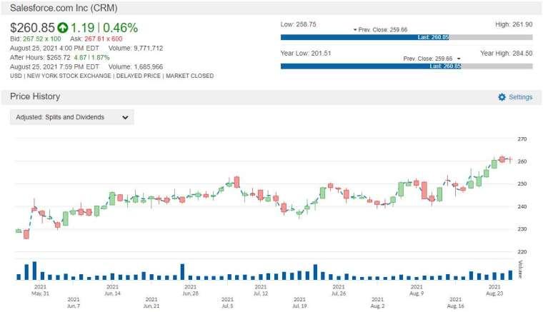 CRM 股價走勢圖 圖片:anue 鉅亨