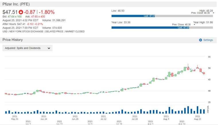 PFE 股價走勢圖 圖片:anue 鉅亨