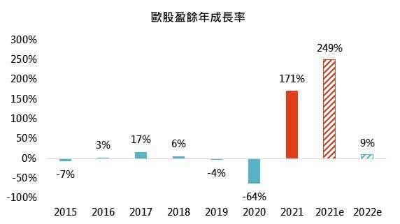 資料來源:Bloomberg,「鉅亨買基金」整理,資料截至 2021/8/24,指數採道瓊 EURO STOXX50 指數,e 為預估值,2021 年數據僅為截至撰寫時之年度數據。此資料僅為歷史數據模擬回測,不為未來投資獲利之保證,在不同指數走勢、比重與期間下,可能得到不同數據結果。