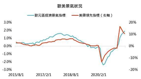 資料來源:Bloomberg,「鉅亨買基金」整理,資料截至 2021/8/24。此資料僅為歷史數據模擬回測,不為未來投資獲利之保證,在不同指數走勢、比重與期間下,可能得到不同數據結果。
