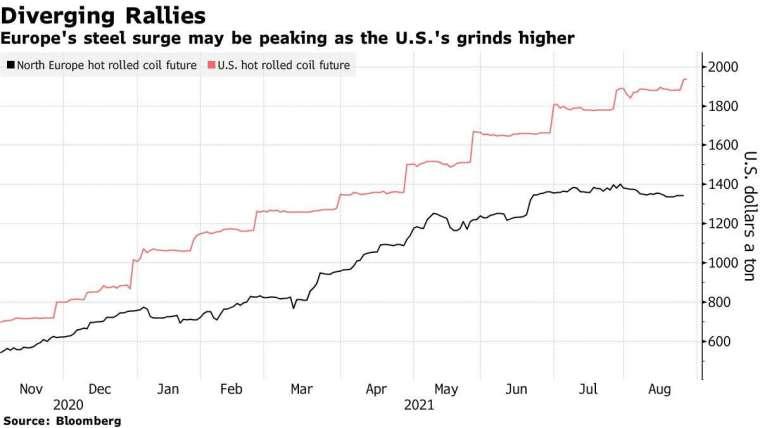 北歐熱軋鋼捲期貨 (黑) 和美國熱軋鋼捲期貨 (紅) 走勢。(圖片:彭博)