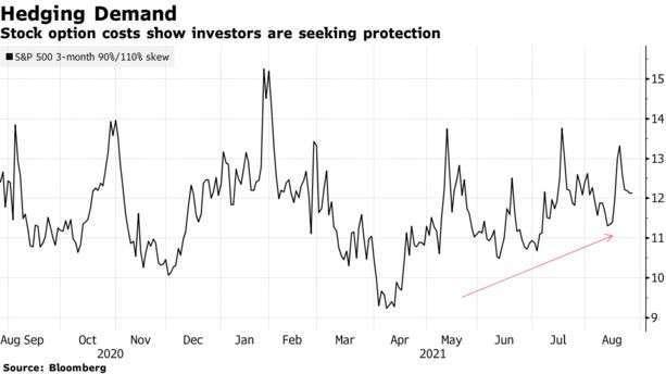 標普 500 指數 3 個月期偏斜指數 (圖: Bloomberg)