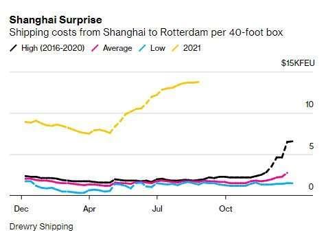 上海到鹿特丹一只 40 呎貨櫃報價。來源: Bloomberg