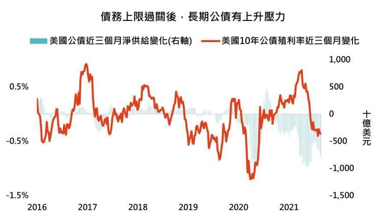 資料來源:Bloomberg,「鉅亨買基金」整理,近三個月淨供給變化為美國財政部 TGA 帳戶近三個月金額變化減去聯準會持有美國政府公債近三個月變化,2021/8/26。