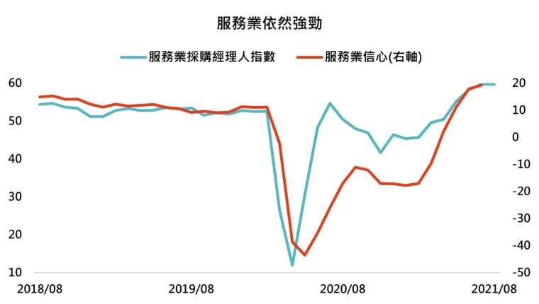 資料來源:Bloomberg,「鉅亨買基金」整理, 2021/8/26。