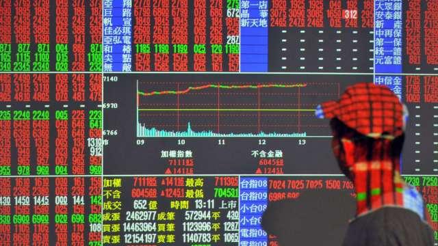 台股大漲186點收17396點奪回季線 成交量創5個半月新低。(圖:AFP)