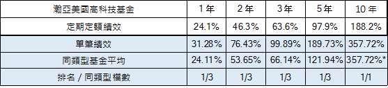資料來源:Lipper,同類型分類採用境內跨國股票型 - 美國股票基金,以新台幣計價;截至 2021/07/30。定期定額績效計算期間為 2011/7/31~2021/7/31,以每月最後一日扣款日計算。*10 年以上同類型僅 1 檔,投資人因不同時間進場,將有不同之投資績效,過去之績效亦不代表未來績效之保證。