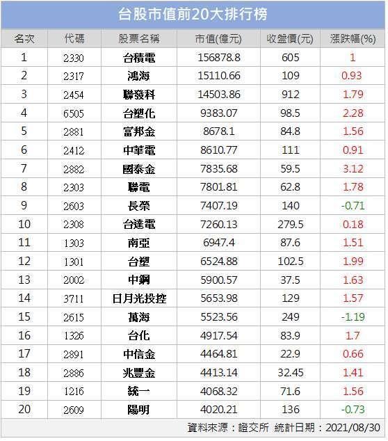 (鉅亨網新聞中心製表)