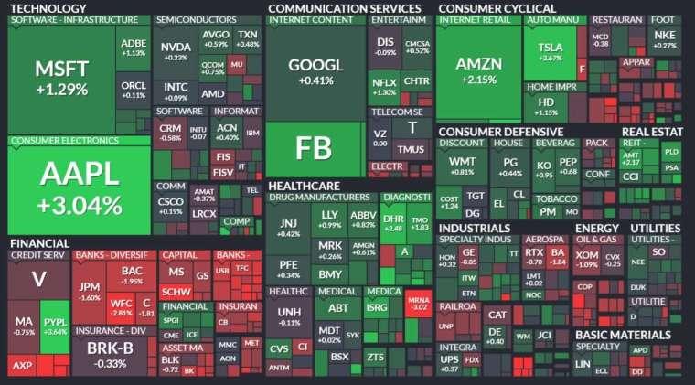 標普 500 指數 11 個類股中,科技股率領 7 個類股走高,金融股跌最重。(圖: Finviz)