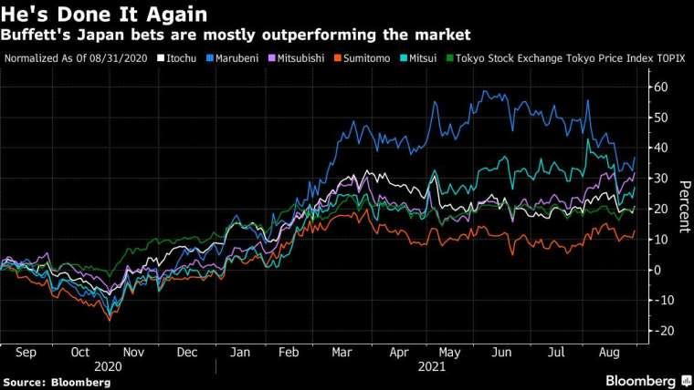 五大商社和東證指數 (綠線) 的股價表現。圖取自 Bloomberg