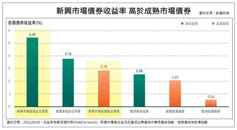 圖 - 新興市場債券收益率