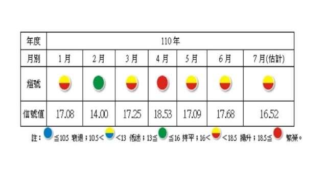 7月製造業景氣信號值較上月下滑。(圖:台經院提供)