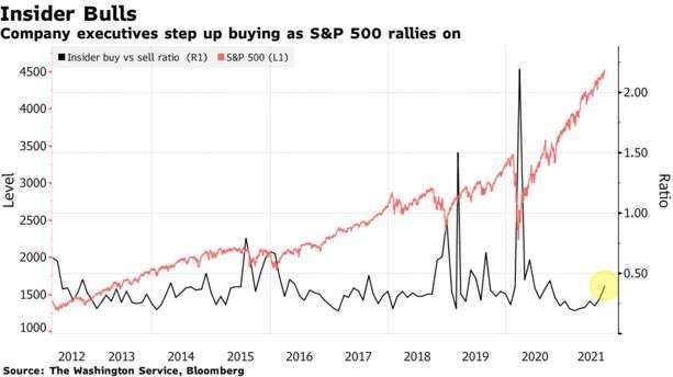 8 月美國企業內部人買賣股比例 (圖: Bloomberg)