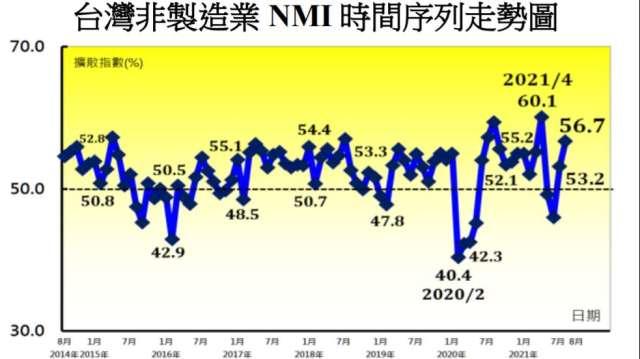 8月台灣NMI指數連2月擴張。(圖:中經院提供)
