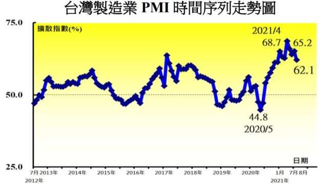 8月台灣製造業PMI降至1月以來低點。(圖:中經院提供)