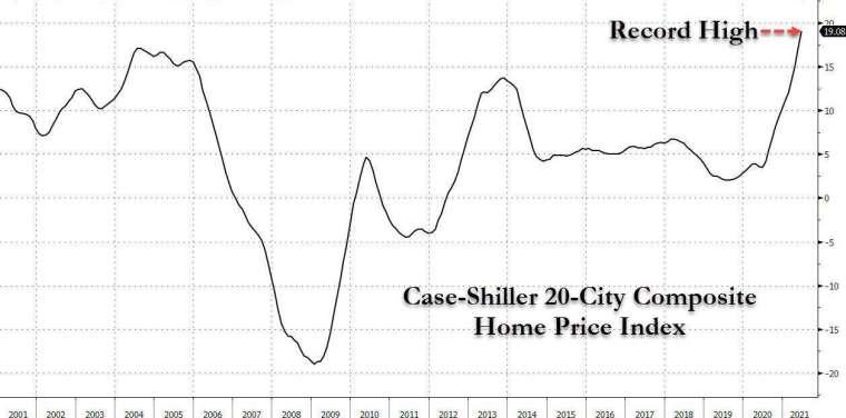 標普 CoreLogic Case-Shiller 全國房價指數年增率 (圖表取自 Zero Hedge)