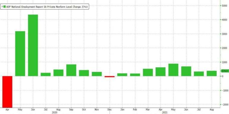 美國8月ADP新增就業遠低於預期 (圖:Zerohedge)