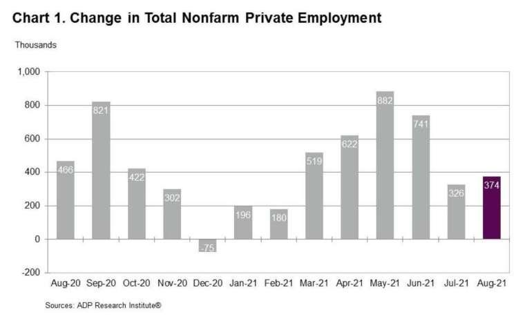 7月ADP數據自33萬小幅下修至32.6萬 (圖:ADP)
