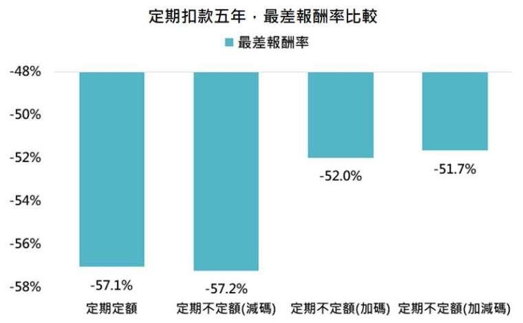 資料來源:Bloomberg,「鉅亨買基金」整理,標普 500 指數,資料期間: 1927-2021。此資料僅為歷史數據模擬回測,不為未來投資獲利之保證,在不同指數走勢、比重與期間下,可能得到不同數據結果。減碼為當目前市價高於平均成本的 110% 時,扣款金額調整為原本的 60%;加碼為當目前市價跌破平均成本的 90% 時,扣款金額調整為原本的一倍;加減碼為同時採用前述加碼與減碼策略。