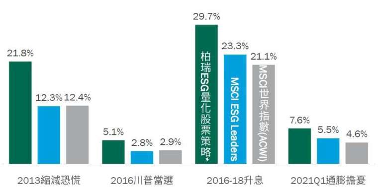 資料來源:Bloomberg、Lipper,柏瑞投信整理,* 柏瑞策略係指柏瑞 ESG 量化全球股票收益投資策略,是以 MSCI ACWI ESG Screened 指數為配置依據,運用柏瑞集團量化股票投資模組,2007/9/30-2021/6/30,美元計價。2013 縮減恐慌為 2013/5/31-2013/12/31、2016 川普當選為 2016/10/31-2016/12/31、2016-18 升息為 2015/12/31-2018/12/31、2021 通膨擔憂為 2020/12/31-2021/3/31。資料模擬投資組合之結果,不代表之實際報酬率及未來績效保證,不同時間進行模擬操作,其結果亦可能不同。假設投資組合模擬的結果係扣除相關模擬交易成本。以上投資配置為現行規劃,可能隨市況變動,本公司將不另行通知,2021/7。圖文僅供參考,本公司未藉此做任何徵求、推薦及獲利之保證。過去績效不代表未來獲利之保證。投資人仍須視己身風險承受度。