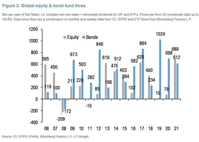 2006-2021 年迄今,全球股票和債券基金的資金流入規模 (圖:MarketWatch)